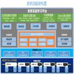 GPU池化管理平台——专注于深度学习一体机等领域